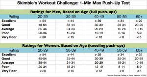 skimble-1-minute-max-rep-push-ups-test-results