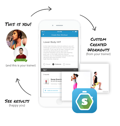 Workout Trainer by Skimble: How Trainer Coach Their Clients with Online Personal Training